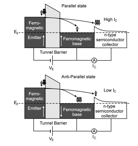 Magnetic tunnel transistor