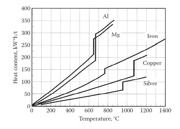 حجم حرارت فلزات در دمای مختلف